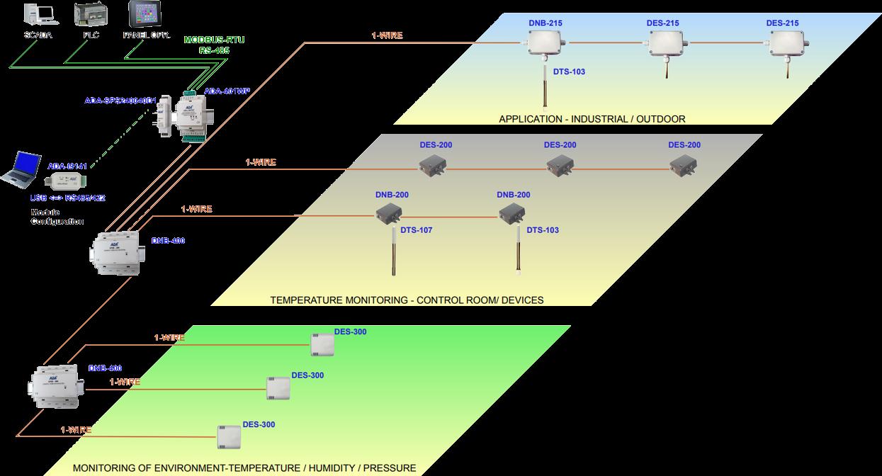 CEL-MAR Network prodotti