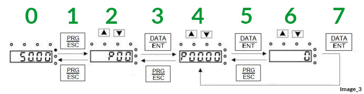 Impostazione parametri inverter