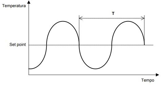Oscillogramma taratura PID